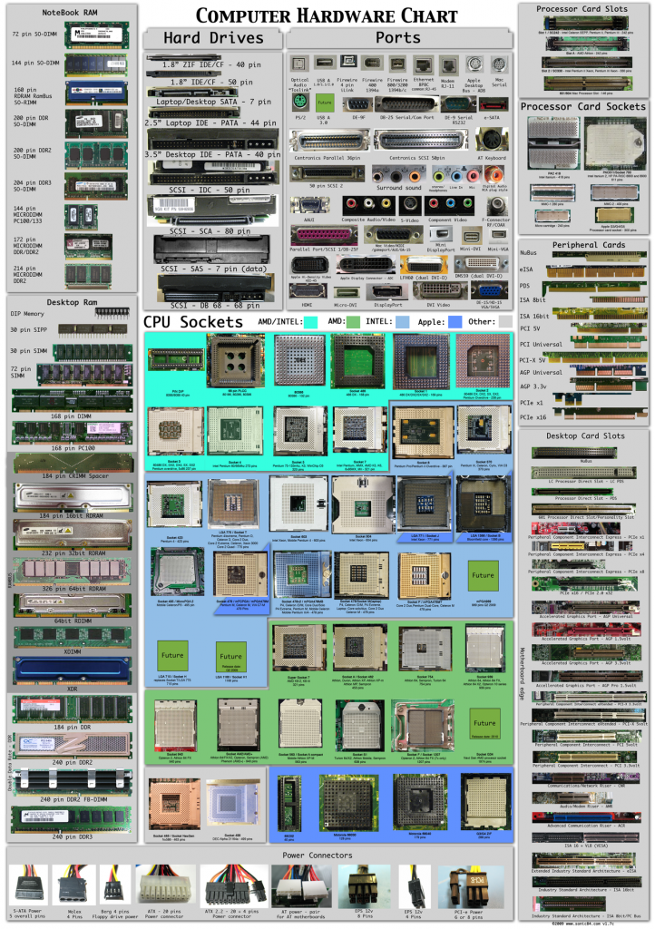 Computer_hardware_poster_1_7_by_Sonic840